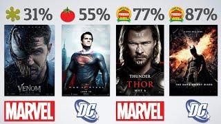 Every Superhero Movie from Worst to Best (Rotten Tomatoes Scores)